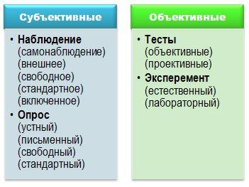 основные группы методов психологии