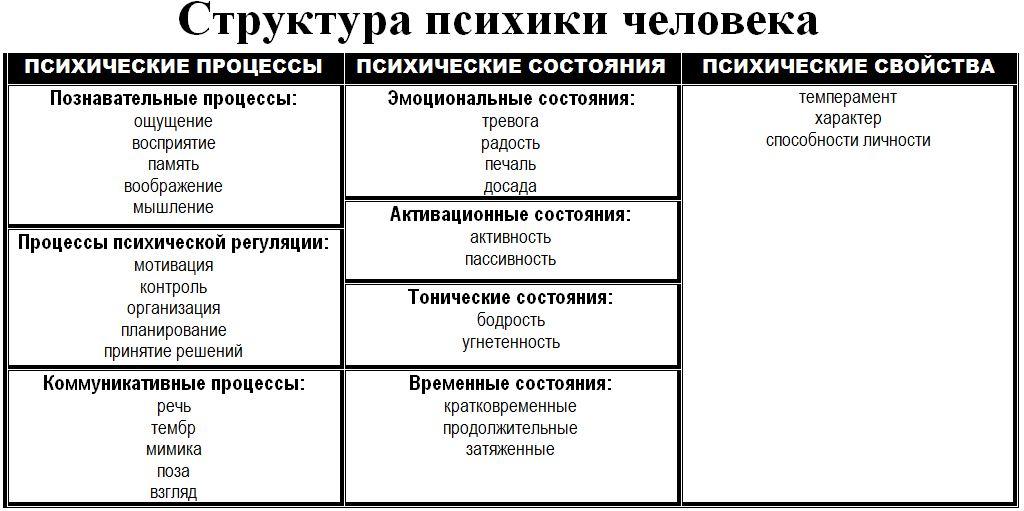 Таблица структура психики человека